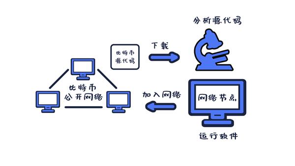 图11-4 比特币是开源软件.jpg