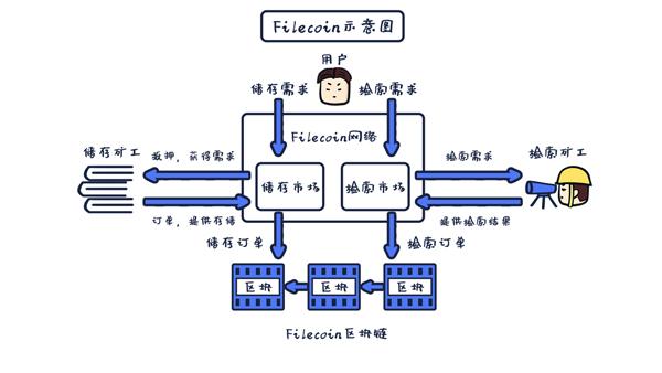 图25-4 Filecoin示意图.jpg