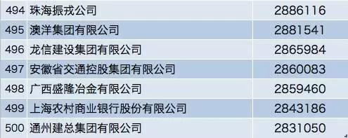 中国企业500强排行榜