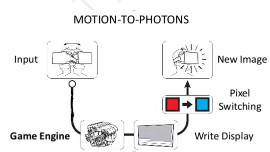 Motion-To-Phontons